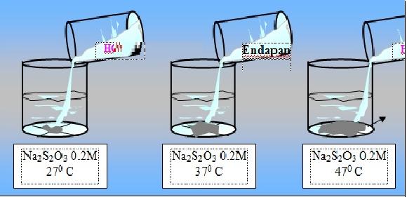 Faktor-Faktor yang Mempengaruhi Laju Reaksi Kimia