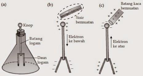 Pengertian, Fungsi, Bentuk dan Cara Kerja Elektroskop