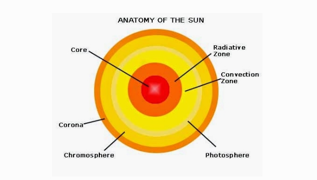 Pengertian Matahari Adalah : Fungsi, dan Bagian Matahari