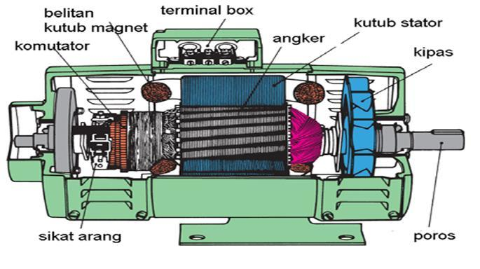 Pengertian Generator Adalah : Jenis, Fungsi, dan Cara Kerja
