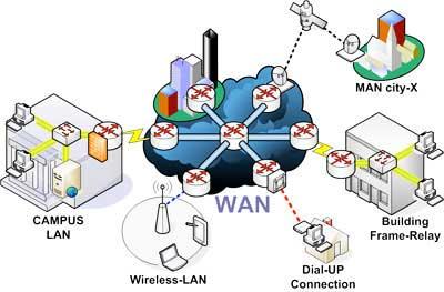 Pengertian WAN (Wide Area Network)